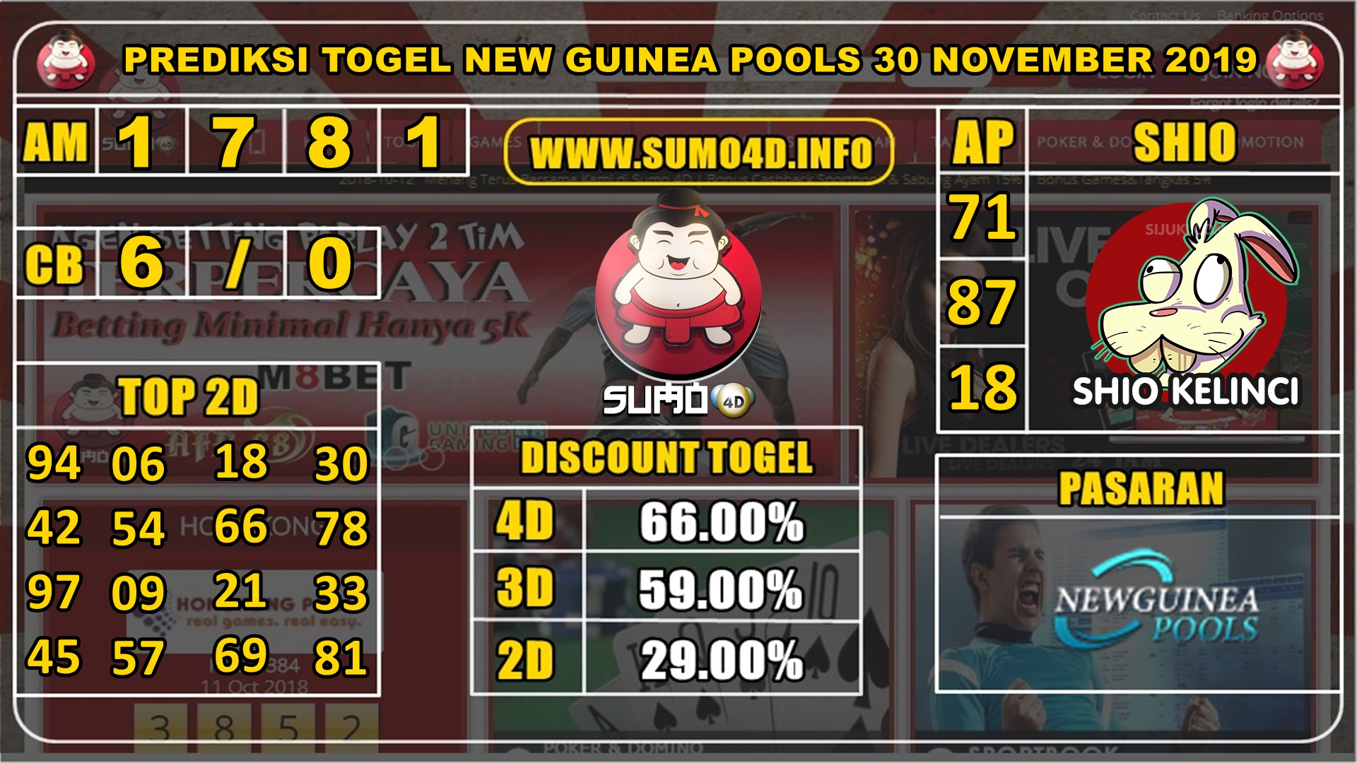 PREDIKSI TOGEL NEW GUINEA POOLS 30 NOVEMBER 2019
