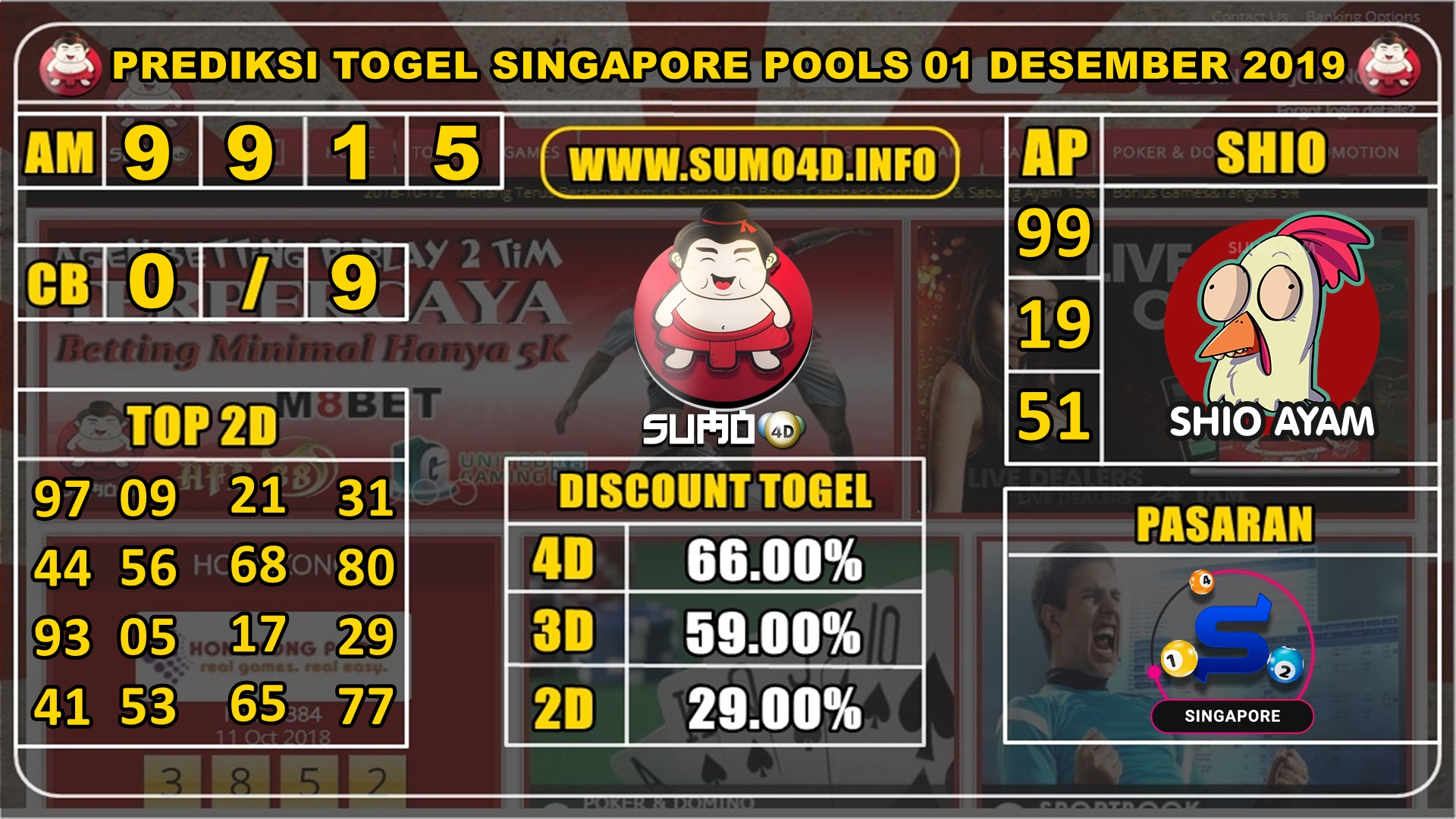 PREDIKSI TOGEL SINGAPORE POOLS 01 DESEMBER 2019