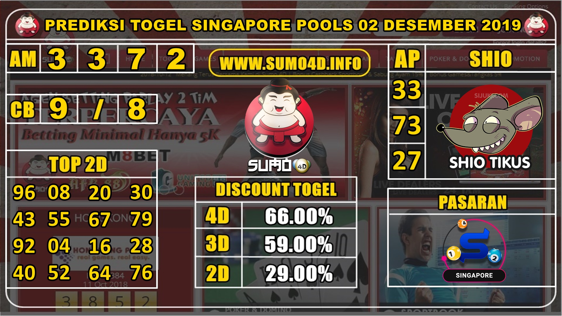 PREDIKSI TOGEL SINGAPORE POOLS 02 DESEMBER 2019