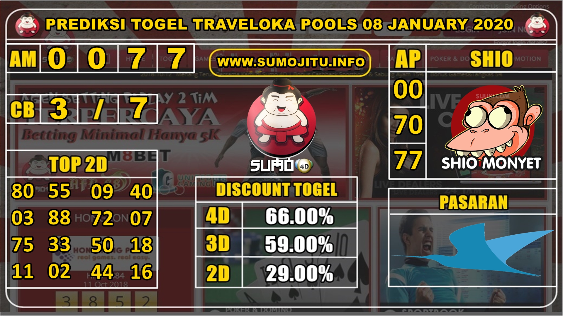 PREDIKSI TOGEL TRAVELOKA POOLS 08 JANUARY 2020