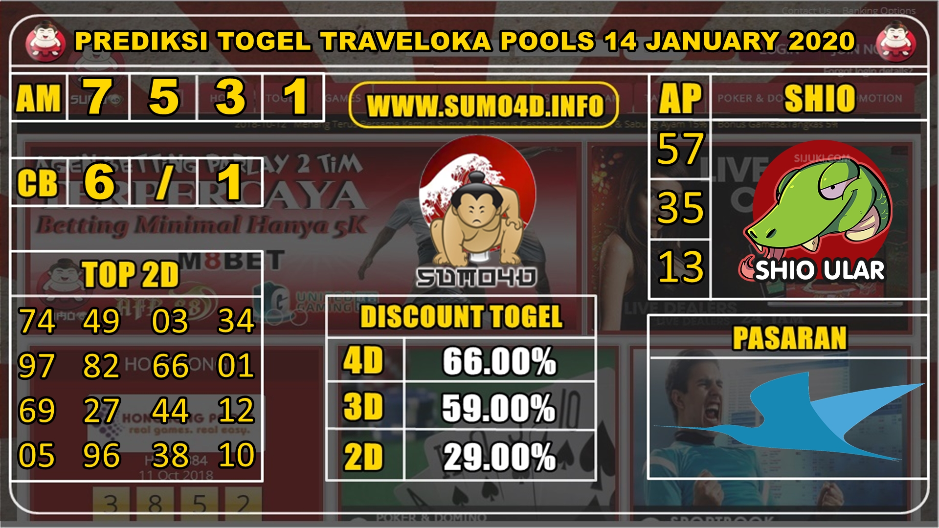 PREDIKSI TOGEL TRAVELOKA POOLS 14 JANUARY 2020