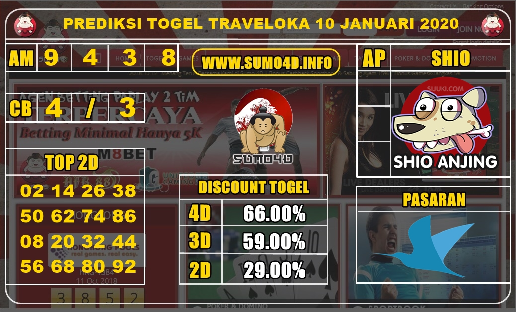 PREDIKSI TRAVELOKA 10 JANUARY 2020