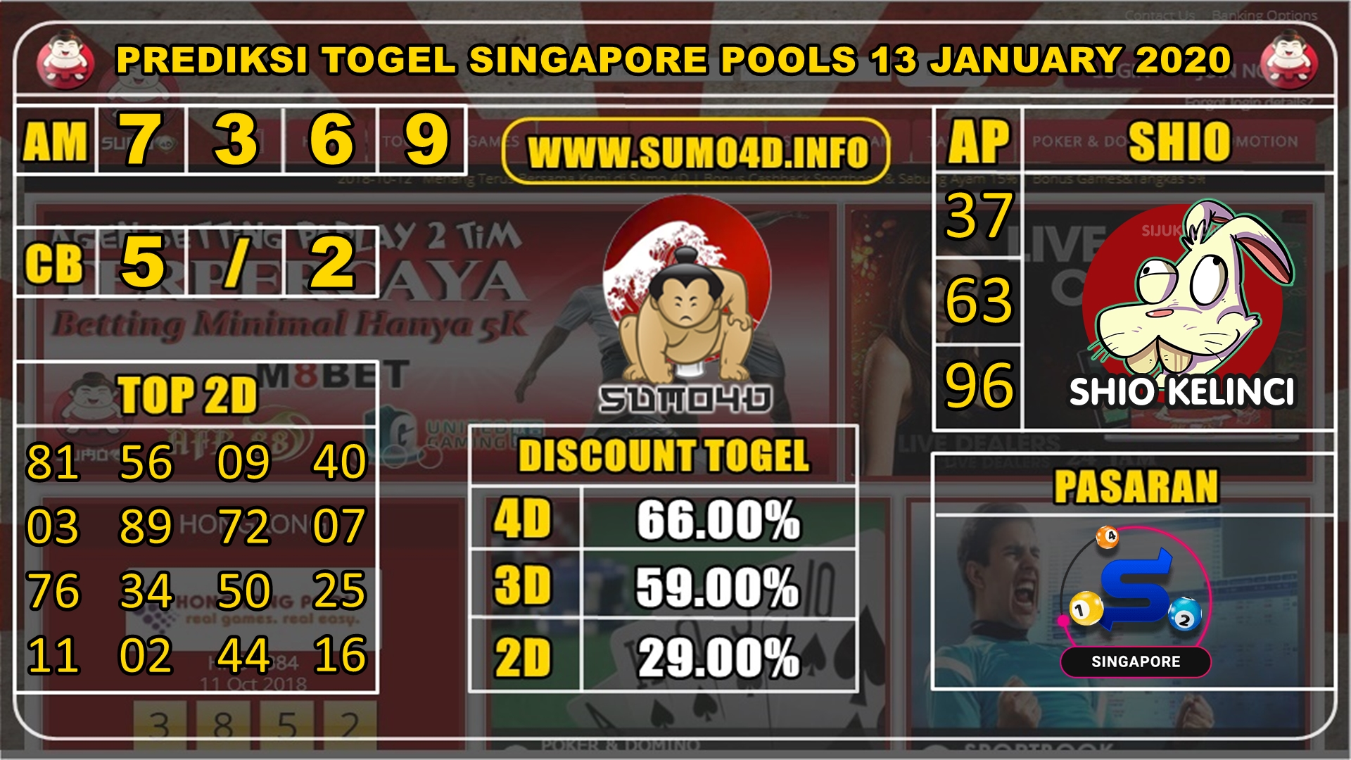 PREDIKSI TOGEL SINGAPORE POOLS 13 JANUARY 2020