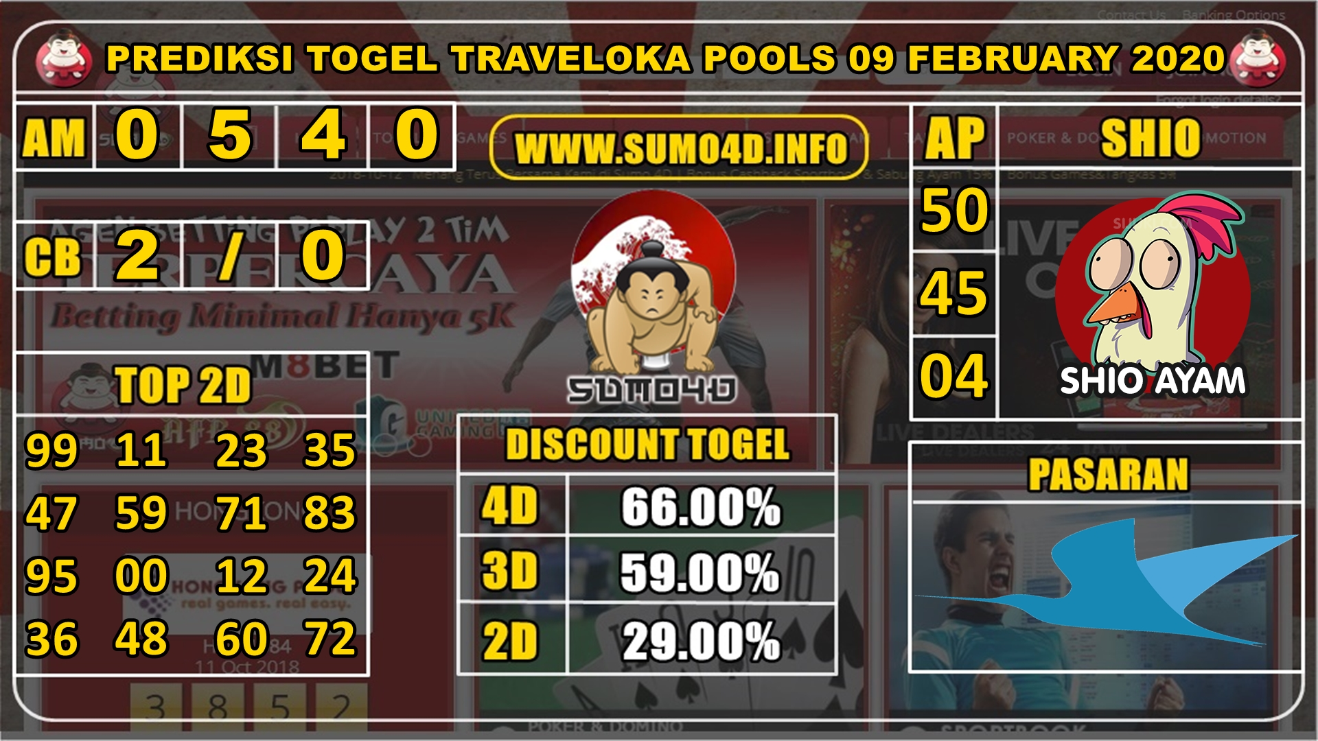 PREDIKSI TOGEL TRAVELOKA POOLS 09 FEBRUARY 2020