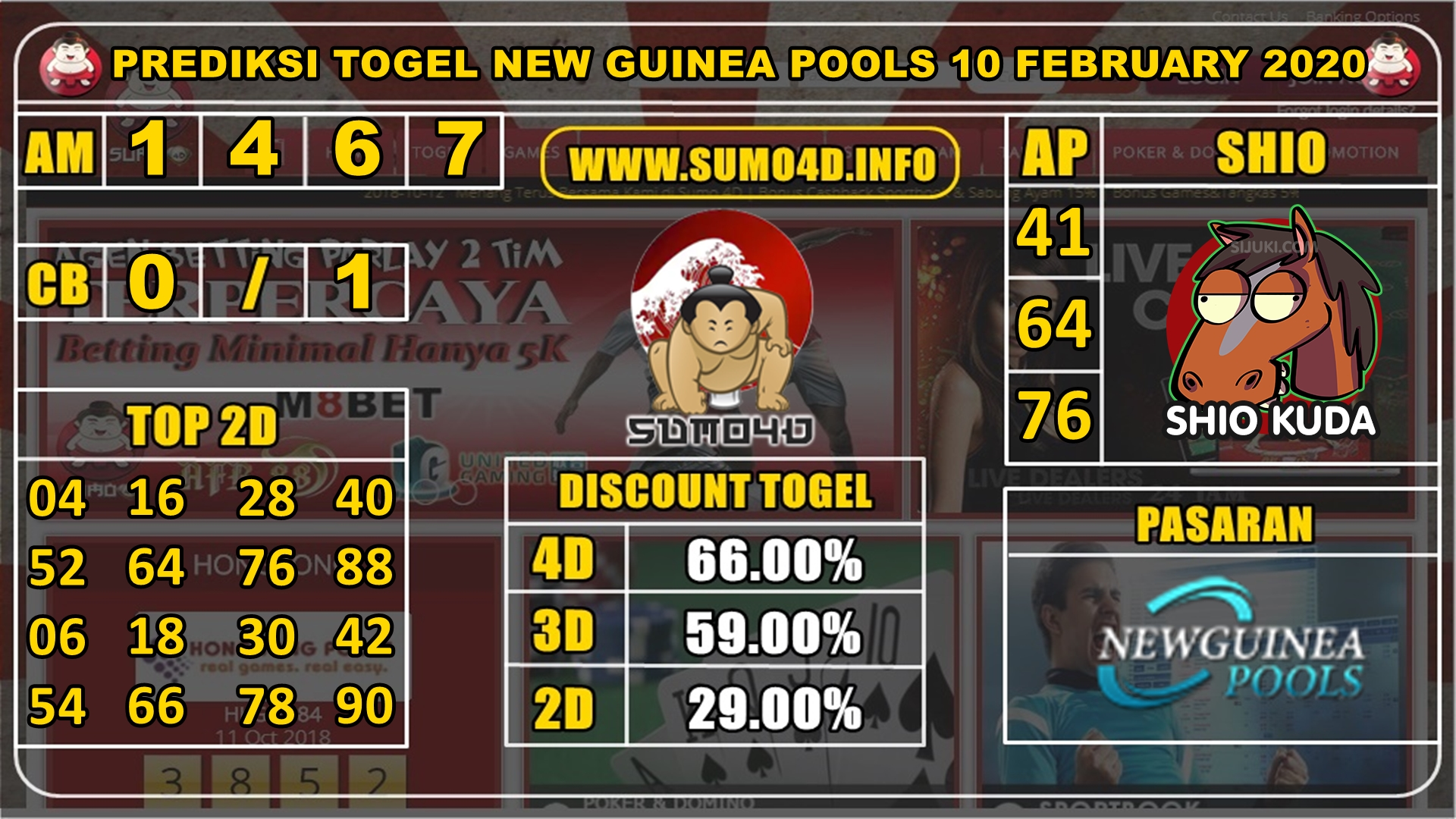 PREDIKSI TOGEL NEW GUINEA POOLS 10 FEBRUARY 2020